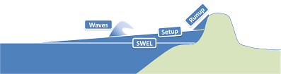 A diagram showing the coastal storm surge stillwater elevation and the added effects of wave setup and wave runup.