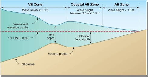 A diagram indicating the different FEMA coastal flood mapping zones, including the V zone, A zone and Limit of Moderate Wave Action (LiMWA) area. The LiMWA delimits the coastal A zone where wave heights are between 1.5 and 3 feet. These areas will likely be subject to substantial damage during a one-percent-annual chance flood event.