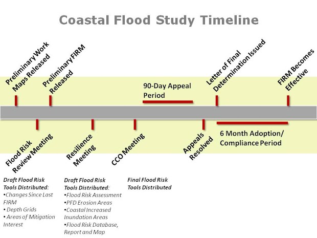 The coastal flood study timeline includes the following steps. First the preliminary work maps are released, followed by the Flood Risk Review Meeting. Then the preliminary Flood Insurance Rate Maps (FIRMs) are released followed by the Resilience Meeting and the Community Consultation Office (CCO) Meeting. A 90 day appeal period occurs after the CCO Meeting. Once all received appeals have been resolved, a Letter of Final Determination is issued followed by a 6 month compliance and map adoption period. Once complete, the FIRM becomes effective. The following draft Flood Risk tools are distributed at the Flood Risk Review Meeting: Changes Since Last FIRM, Depth Grids, and Areas of Mitigation Interest. Additional draft Flood Risk Tools are distributed at the Resilience Meeting including Flood Risk Assessments, Primary Frontal Dune Erosion Areas, Coastal Increased Inundation Areas, and the Flood Risk Database, Report and Map. Final Flood Risk Tools are distributed at the CCO Meeting.