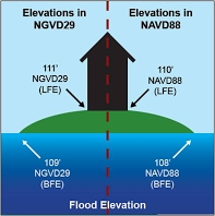 Diagram showing the difference between NAVD 88 and NGVD 29 elevation values because of a different vertical reference point.  In NGVD29, a lowest floor elevation of 111 feet and a Base Flood Elevation of 109 feet are shown.  The same elevations in NAVD88 are 110 feet and 108 feet respectively.