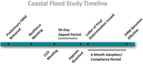 Coastal flood study timeline