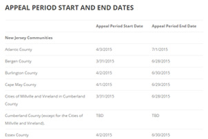 Appeal period start and end dates